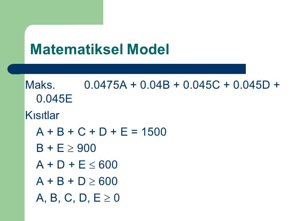 Matematiksel Model Maks. 0.0475A + 0.04B + 0.045C + 0.045D + 0.045E