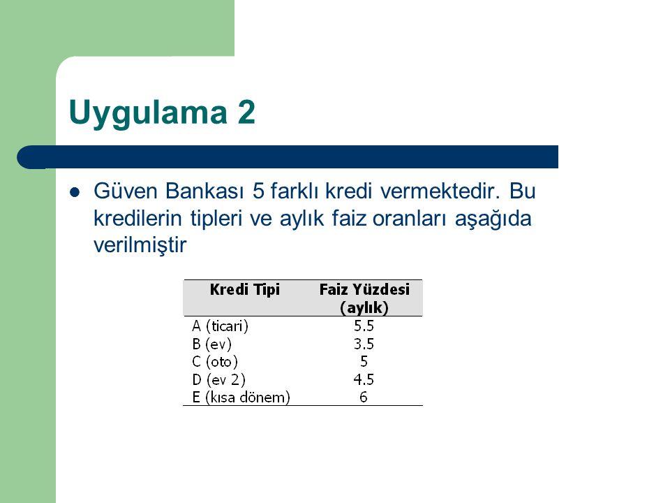 Uygulama 2 Güven Bankası 5 farklı kredi vermektedir.