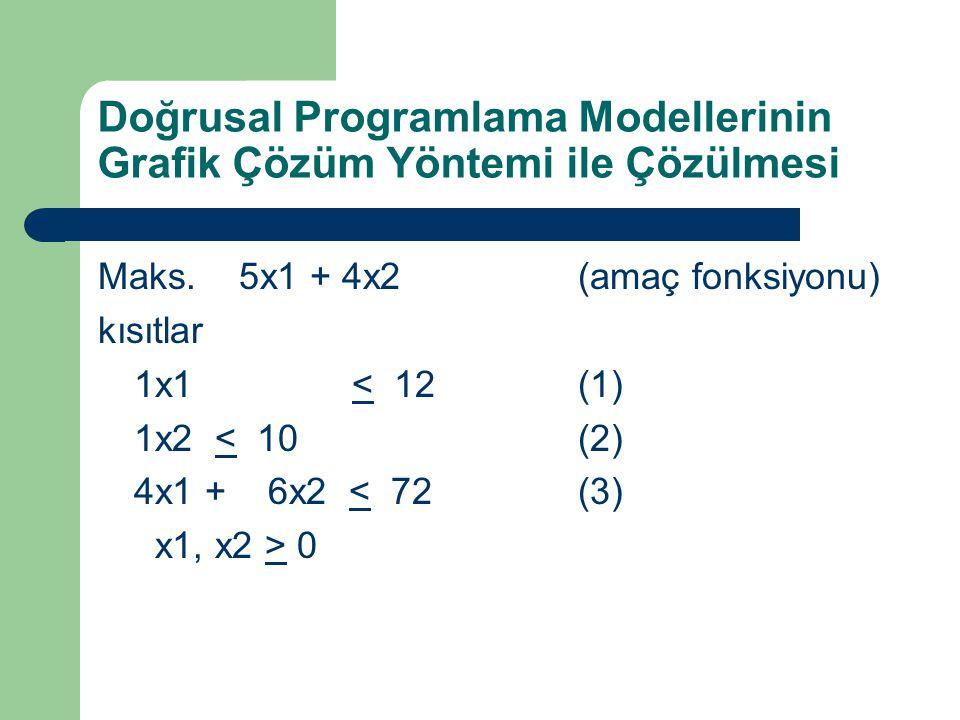 Doğrusal Programlama Modellerinin Grafik Çözüm Yöntemi ile Çözülmesi