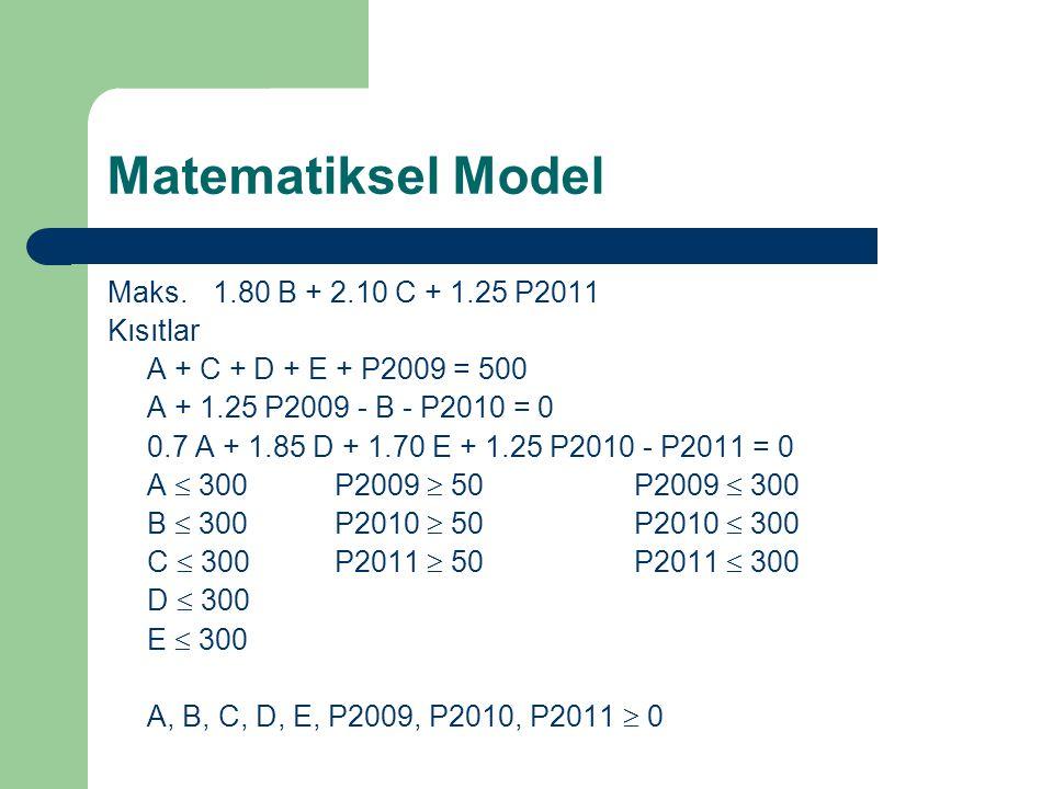 Matematiksel Model Maks. 1.80 B + 2.10 C + 1.25 P2011 Kısıtlar