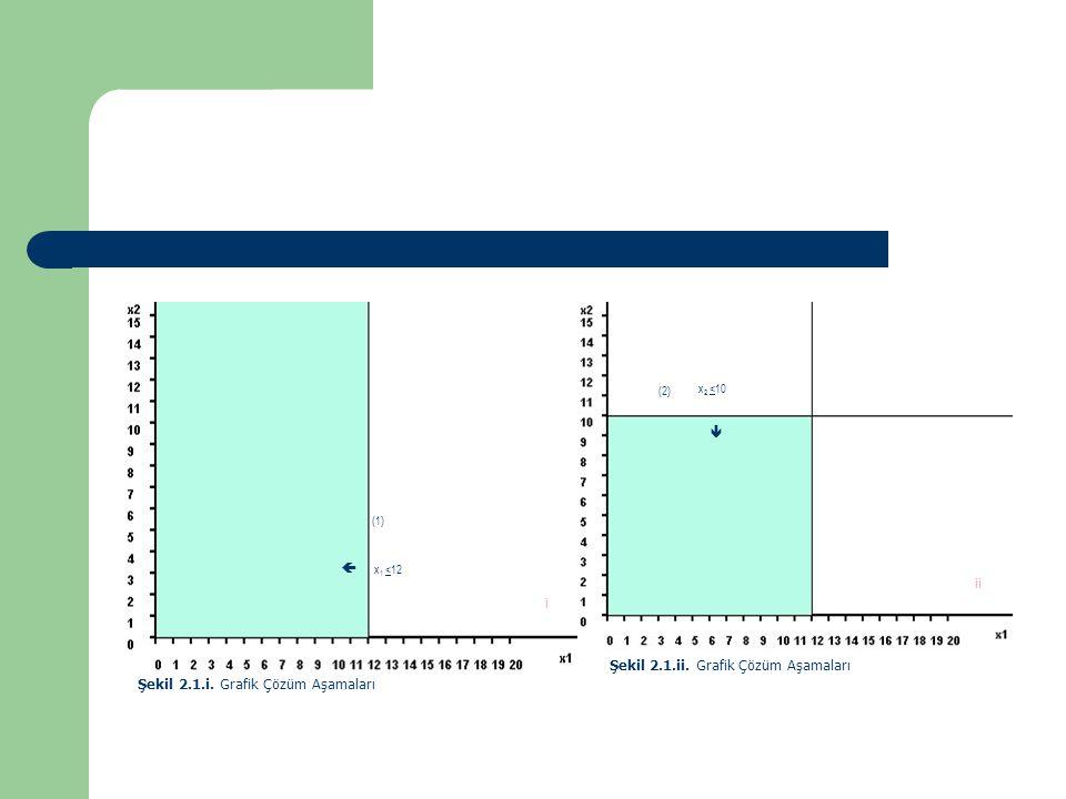 Şekil 2.1.i. Grafik Çözüm Aşamaları 
