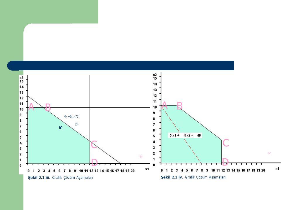 A A B B C C D D  iv iii Şekil 2.1.iii. Grafik Çözüm Aşamaları