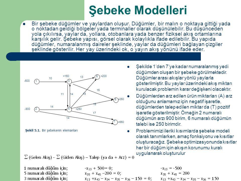 Şebeke Modelleri