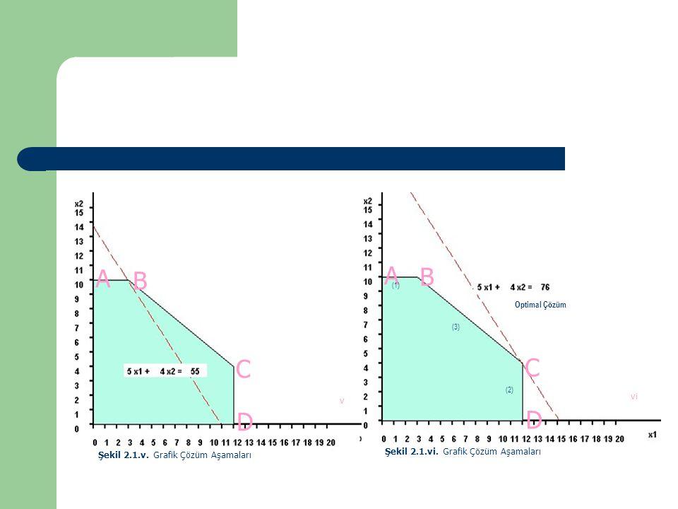 A A B B C C D D vi v Şekil 2.1.vi. Grafik Çözüm Aşamaları
