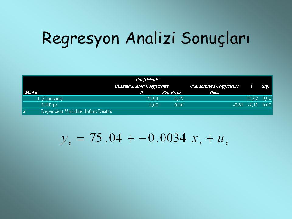 Regresyon Analizi Sonuçları
