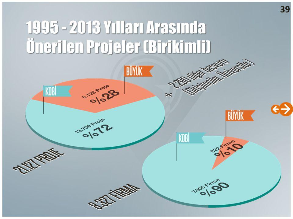 1995 - 2013 Yılları Arasında Önerilen Projeler (Birikimli)