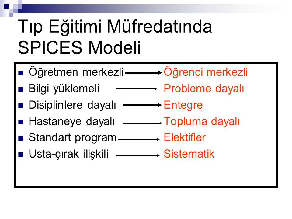 Tıp Eğitimi Müfredatında SPICES Modeli