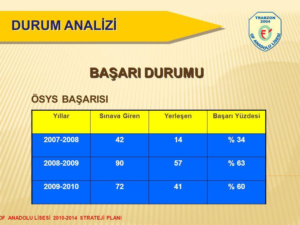 DURUM ANALİZİ BAŞARI DURUMU ÖSYS BAŞARISI 2007-2008 42 14 % 34