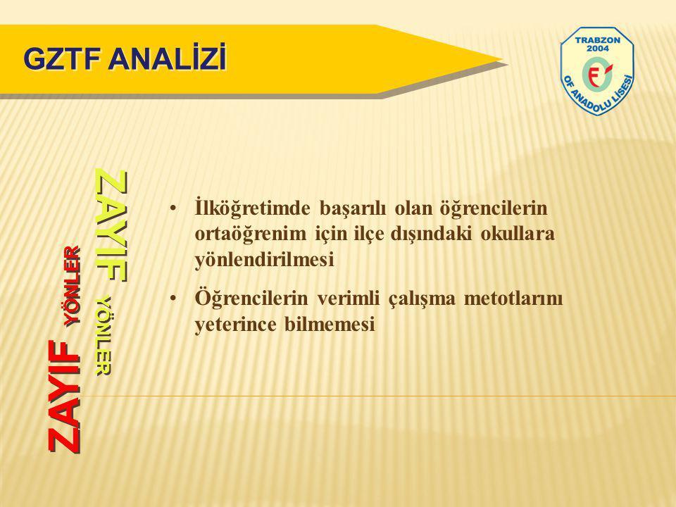 ZAYIF YÖNLER ZAYIF YÖNLER GZTF ANALİZİ