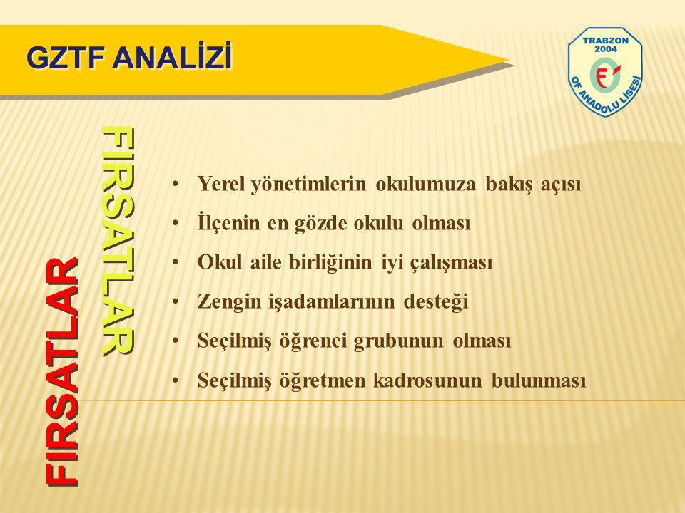FIRSATLAR FIRSATLAR GZTF ANALİZİ