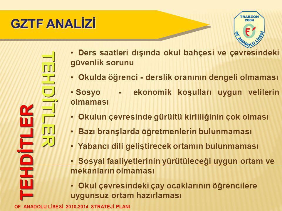 TEHDİTLER TEHDİTLER GZTF ANALİZİ