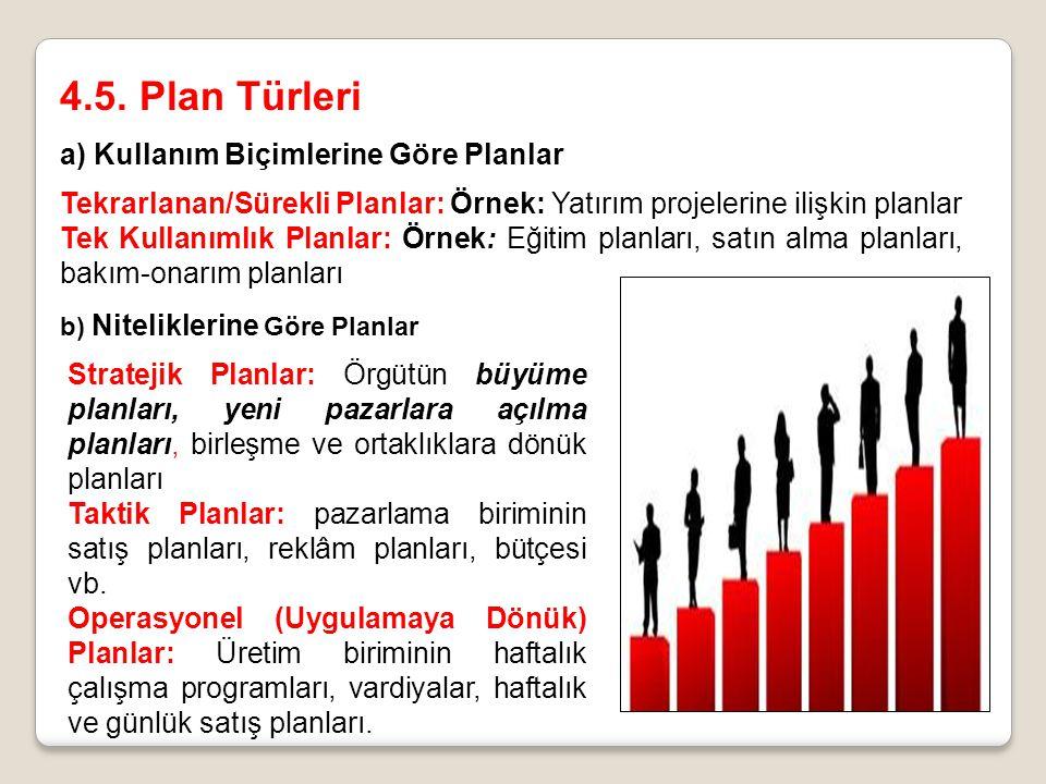 4.5. Plan Türleri a) Kullanım Biçimlerine Göre Planlar
