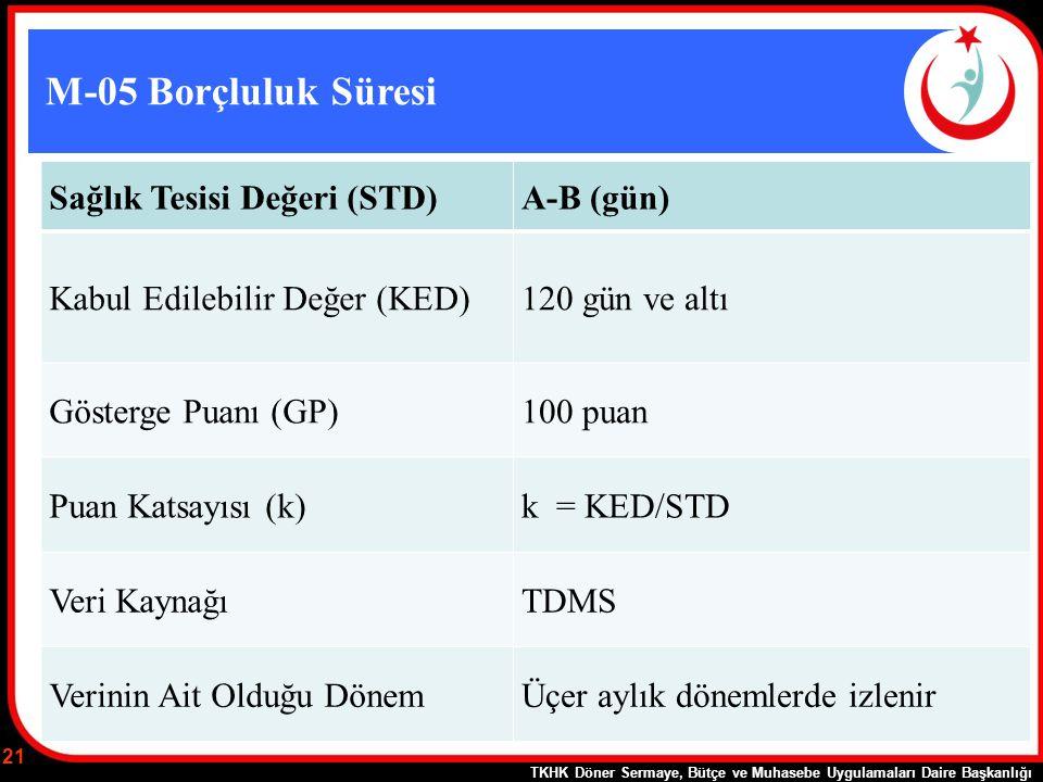 M-05 Borçluluk Süresi Sağlık Tesisi Değeri (STD) A-B (gün)
