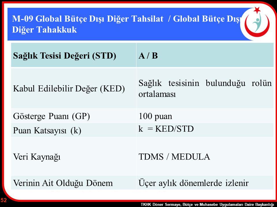 Sağlık Tesisi Değeri (STD) A / B Kabul Edilebilir Değer (KED)
