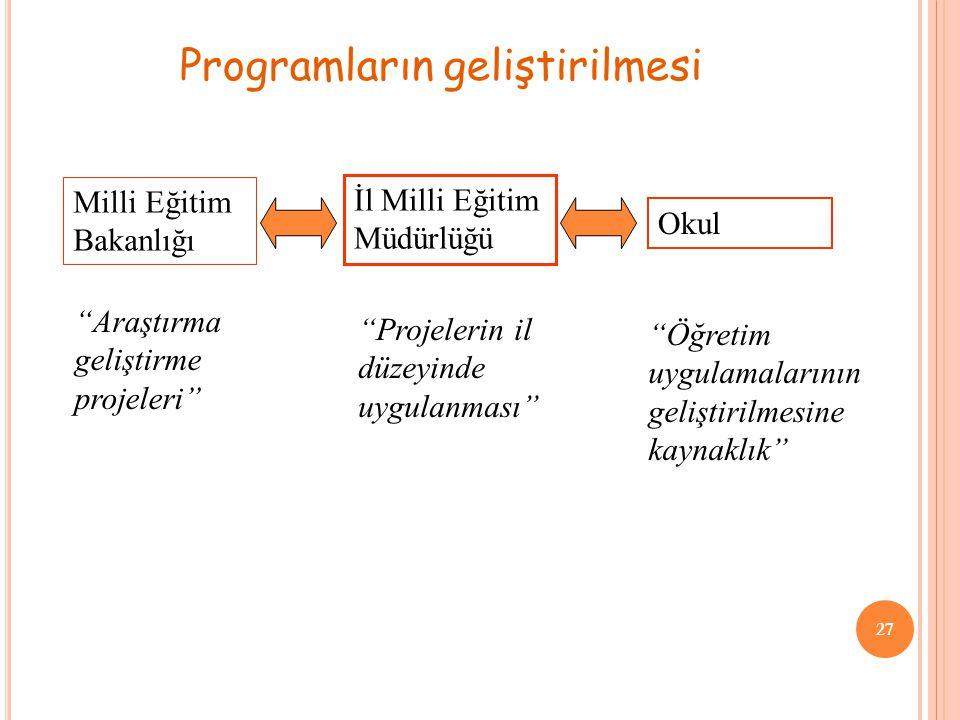 Programların geliştirilmesi