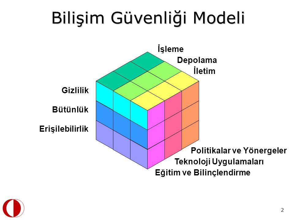 Bilişim Güvenliği Modeli