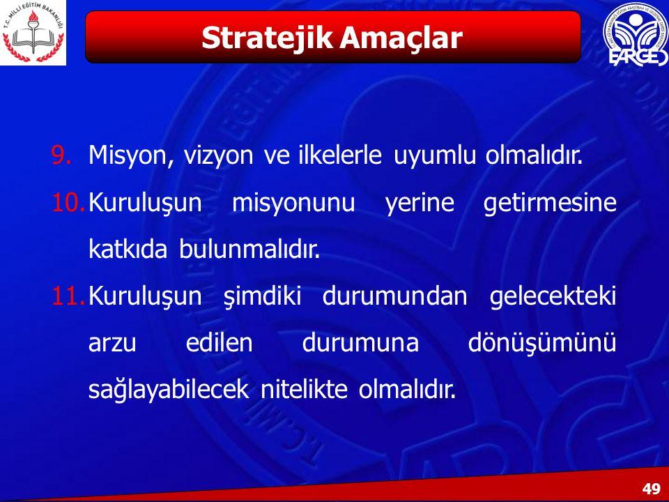 Stratejik Amaçlar Misyon, vizyon ve ilkelerle uyumlu olmalıdır.