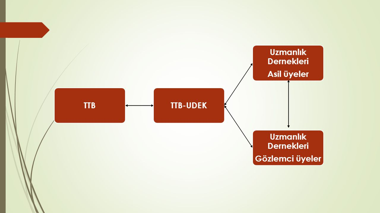 TTB TTB-UDEK Uzmanlık Dernekleri Asil üyeler Uzmanlık Dernekleri Gözlemci üyeler