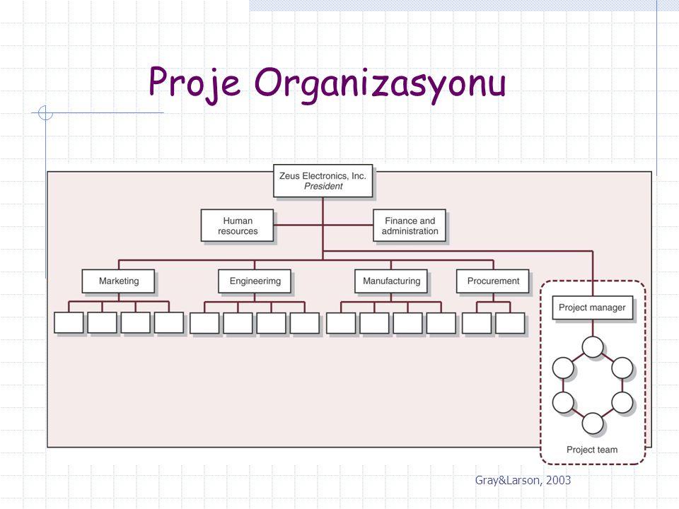 Proje Organizasyonu Örneğin Apple'da Macintosh geliştirme projesi bu şekilde gerçekleştirilmiştir.