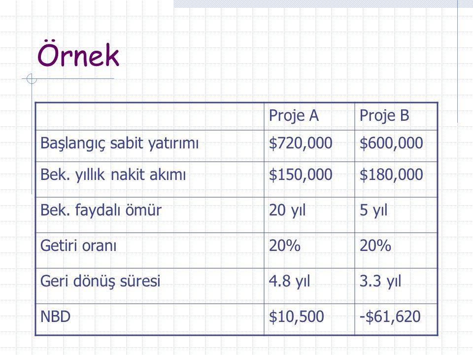 Örnek Proje A Proje B Başlangıç sabit yatırımı $720,000 $600,000