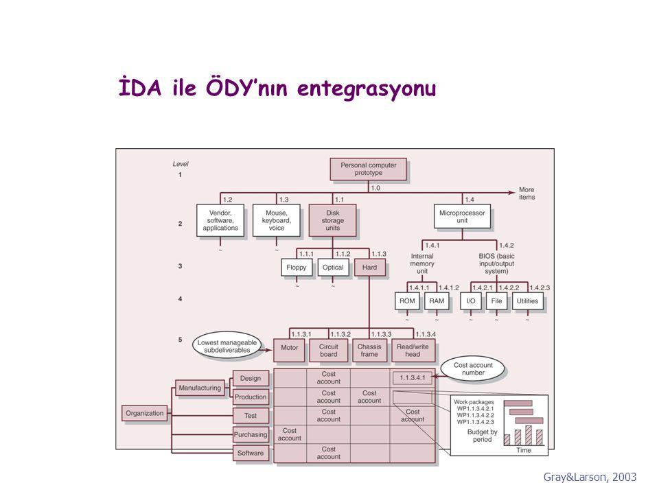 İDA ile ÖDY'nın entegrasyonu