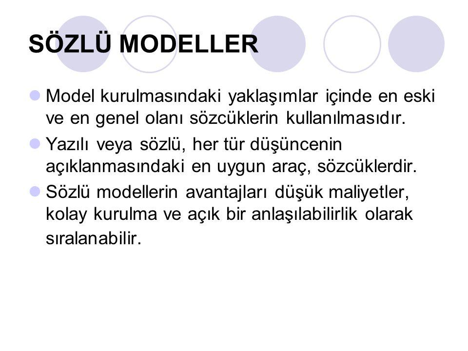 SÖZLÜ MODELLER Model kurulmasındaki yaklaşımlar içinde en eski ve en genel olanı sözcüklerin kullanılmasıdır.