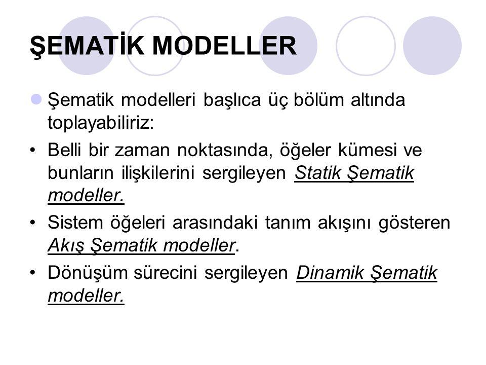 ŞEMATİK MODELLER Şematik modelleri başlıca üç bölüm altında toplayabiliriz:
