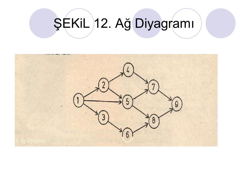 ŞEKiL 12. Ağ Diyagramı