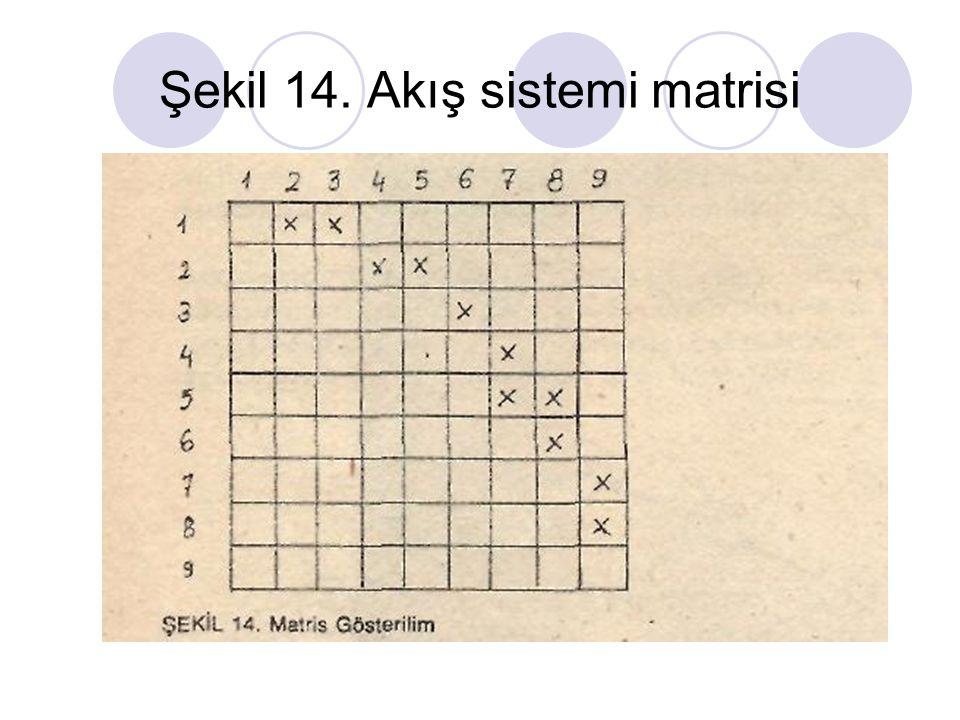 Şekil 14. Akış sistemi matrisi