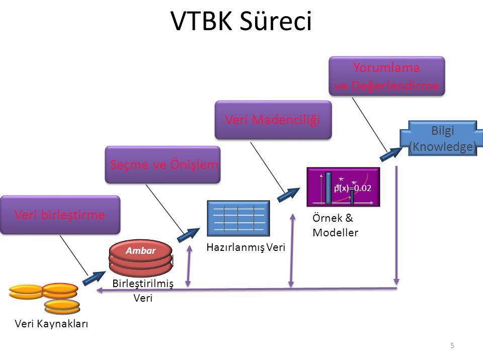 VTBK Süreci Yorumlama ve Değerlendirme Veri Madenciliği