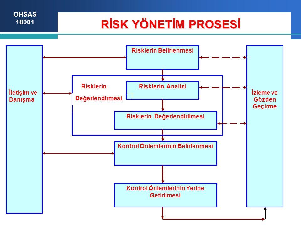 RİSK YÖNETİM PROSESİ Risklerin Belirlenmesi Risklerin Analizi