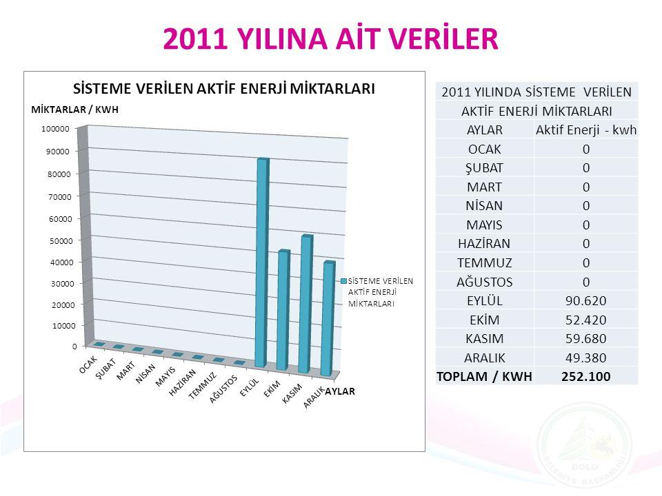 2011 YILINA AİT VERİLER 2011 YILINDA SİSTEME VERİLEN