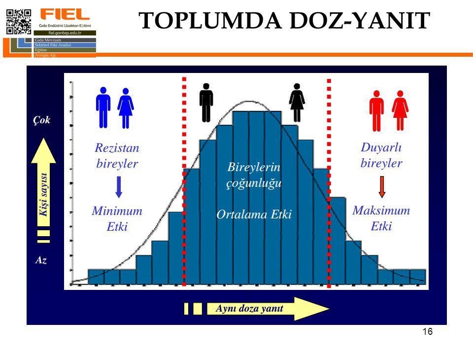 TOPLUMDA DOZ-YANIT