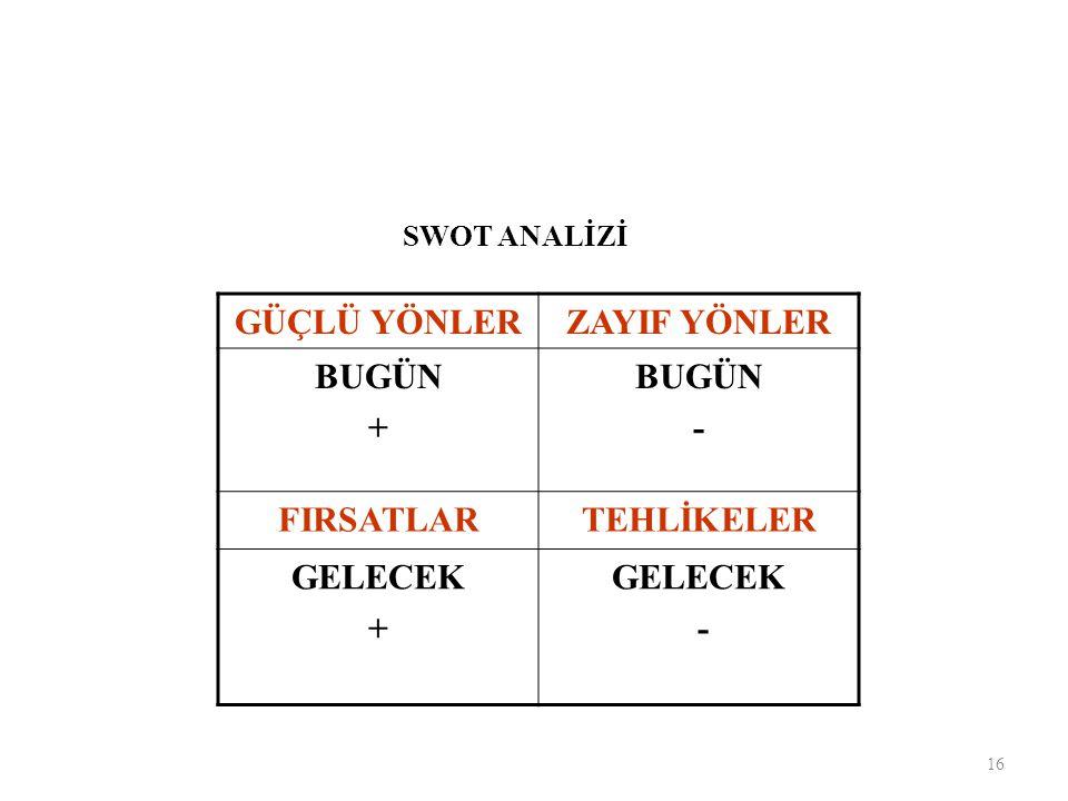 GÜÇLÜ YÖNLER ZAYIF YÖNLER BUGÜN + - FIRSATLAR TEHLİKELER GELECEK