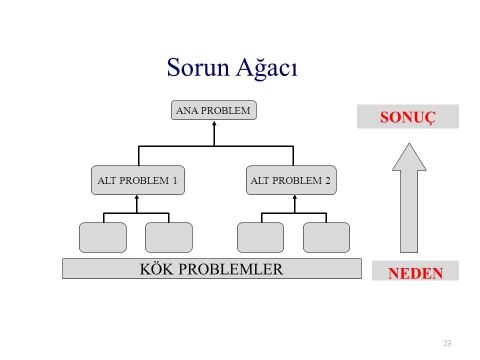 Sorun Ağacı SONUÇ KÖK PROBLEMLER NEDEN ANA PROBLEM ALT PROBLEM 1