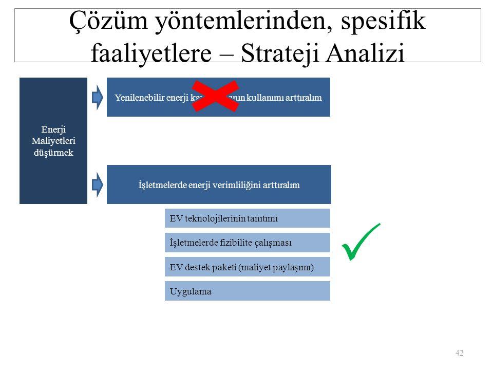Çözüm yöntemlerinden, spesifik faaliyetlere – Strateji Analizi
