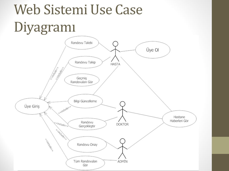 Web Sistemi Use Case Diyagramı