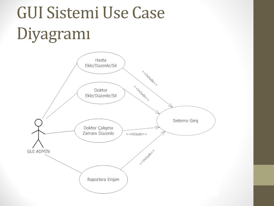 GUI Sistemi Use Case Diyagramı