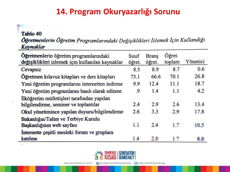 14. Program Okuryazarlığı Sorunu