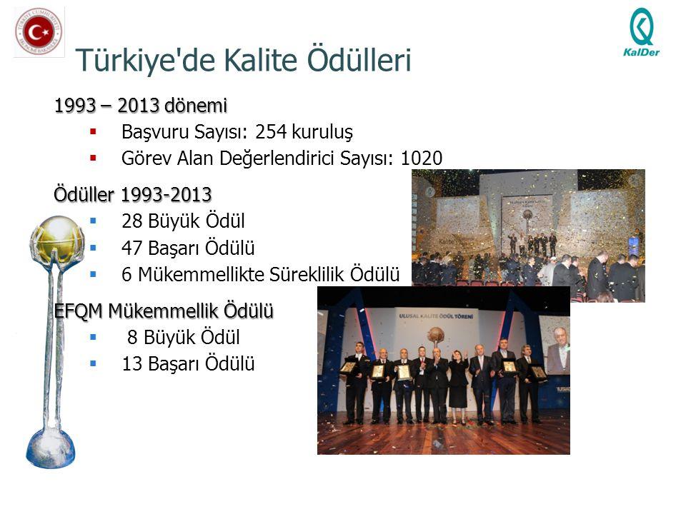 Türkiye de Kalite Ödülleri