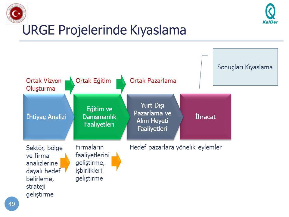 URGE Projelerinde Kıyaslama