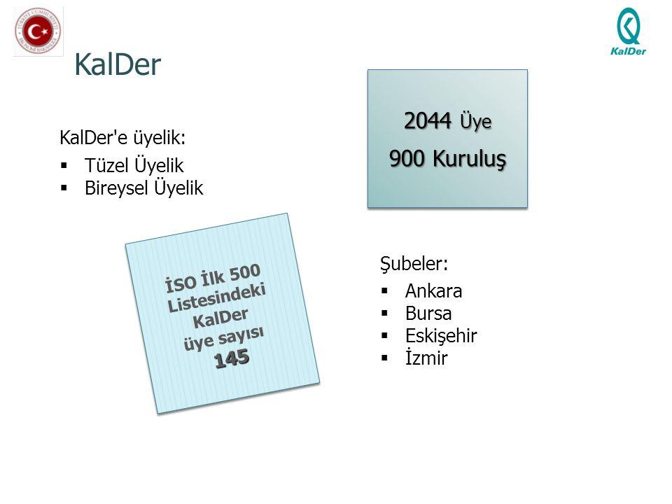 KalDer 2044 Üye 900 Kuruluş KalDer e üyelik: Tüzel Üyelik