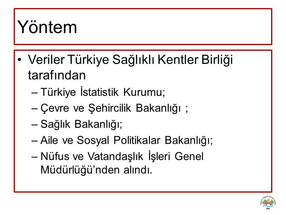 Yöntem Veriler Türkiye Sağlıklı Kentler Birliği tarafından