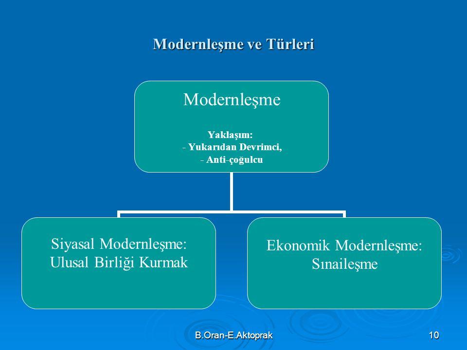 Modernleşme ve Türleri
