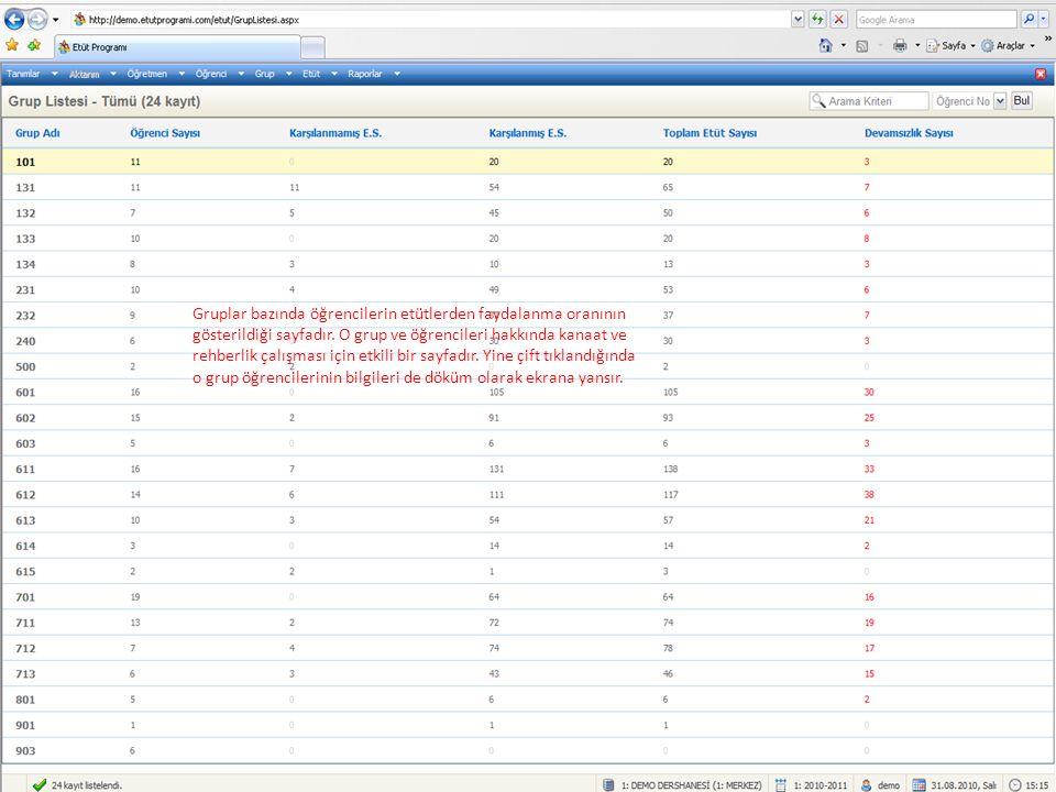 Gruplar bazında öğrencilerin etütlerden faydalanma oranının gösterildiği sayfadır.