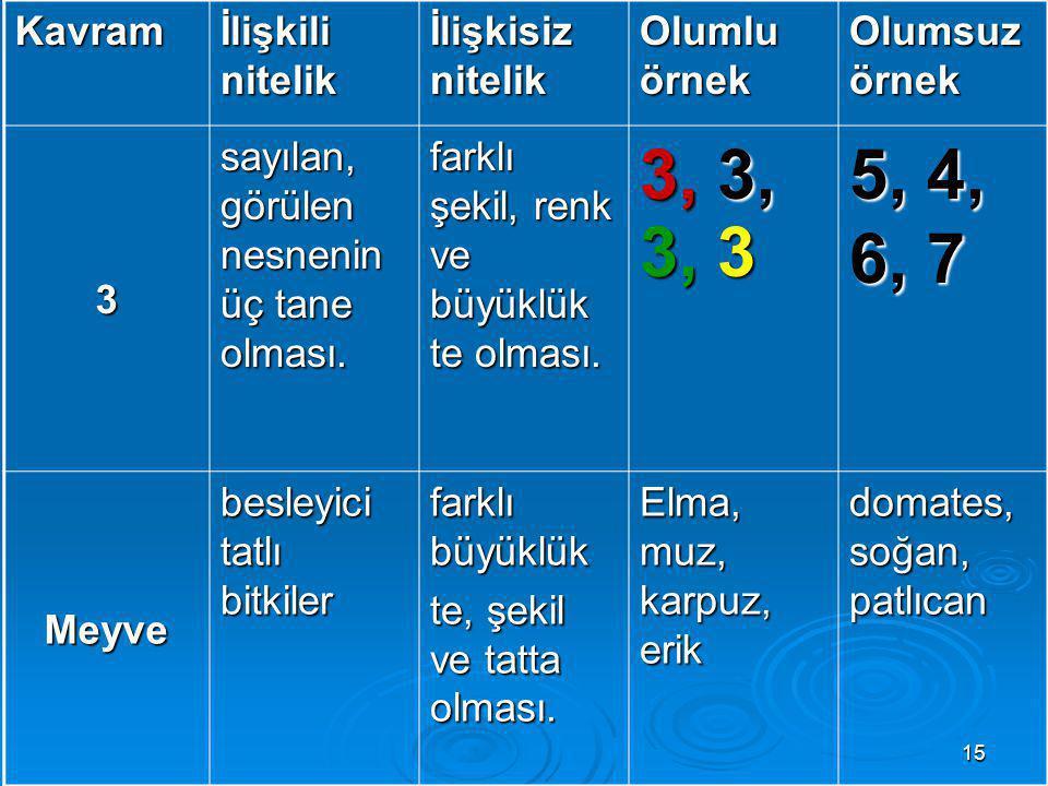 3, 3, 3, 3 5, 4, 6, 7 Kavram İlişkili nitelik İlişkisiz nitelik
