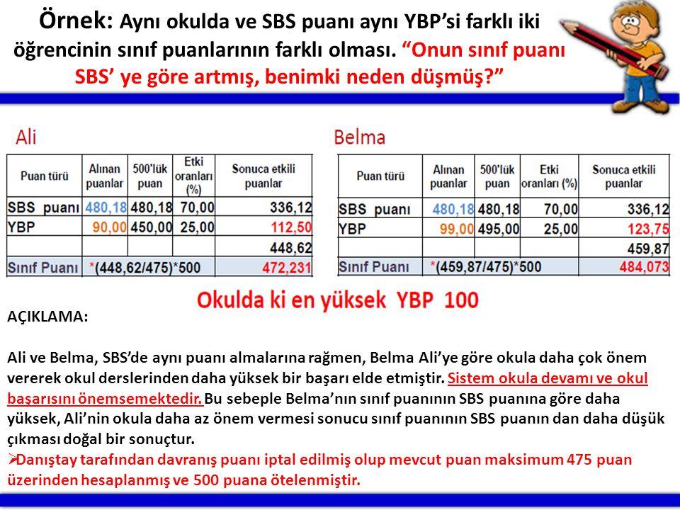 Örnek: Aynı okulda ve SBS puanı aynı YBP'si farklı iki öğrencinin sınıf puanlarının farklı olması. Onun sınıf puanı SBS' ye göre artmış, benimki neden düşmüş