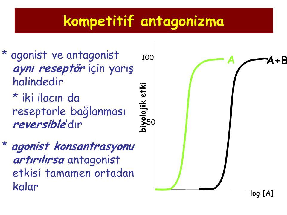 kompetitif antagonizma