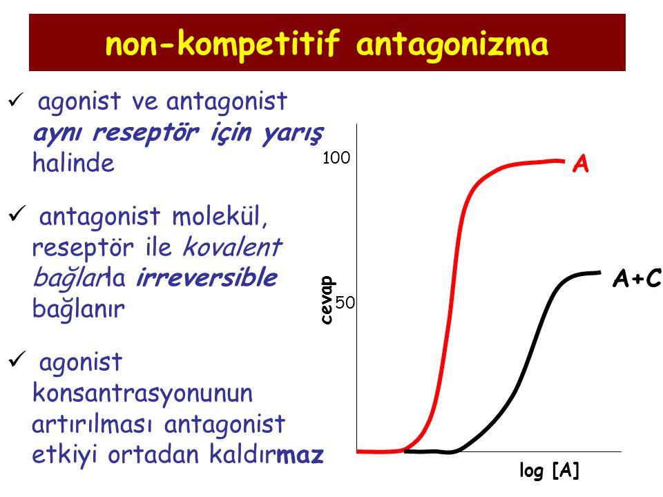 non-kompetitif antagonizma