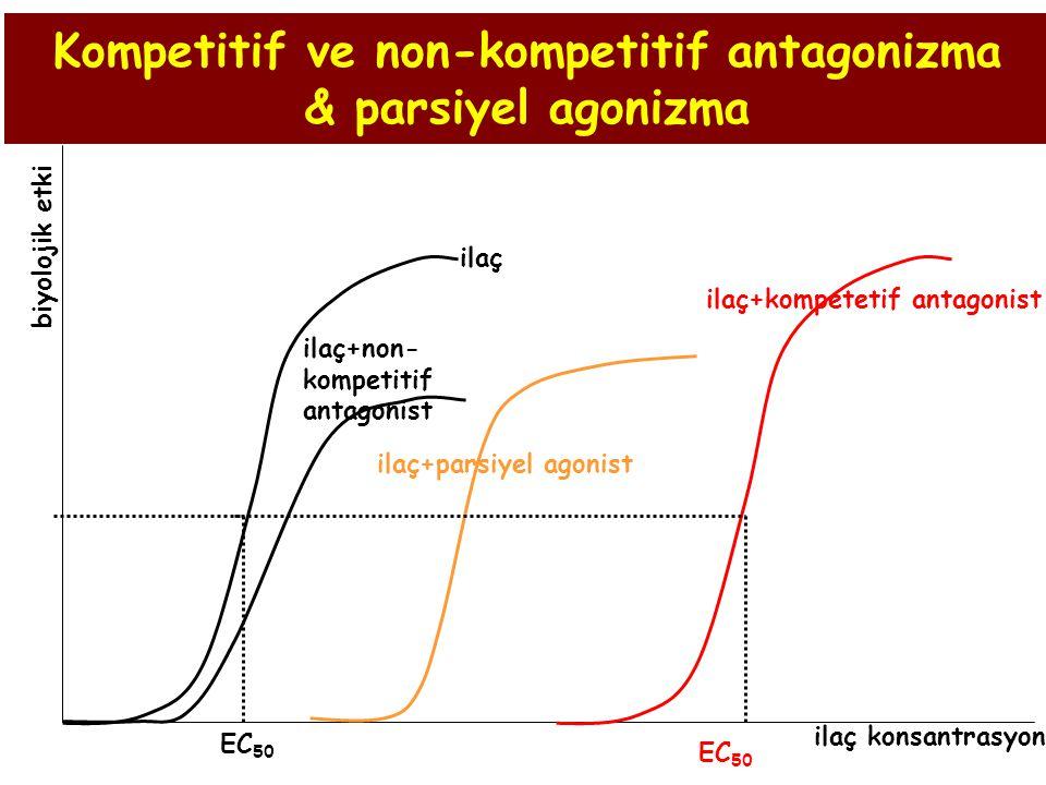 Kompetitif ve non-kompetitif antagonizma & parsiyel agonizma